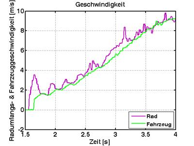 ASR-Geschwindigkeiten