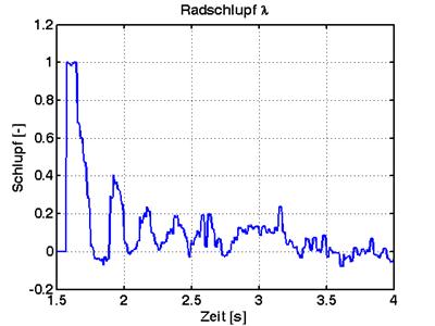 ASR-Schlupf