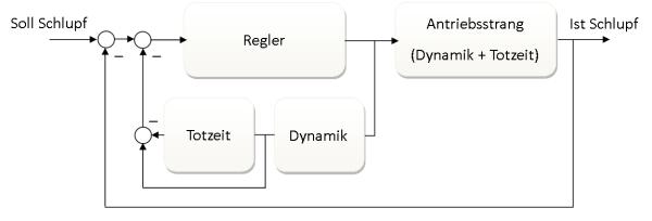 Regelkreis-SmithPrädiktor