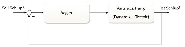 Regelkreis-Standard
