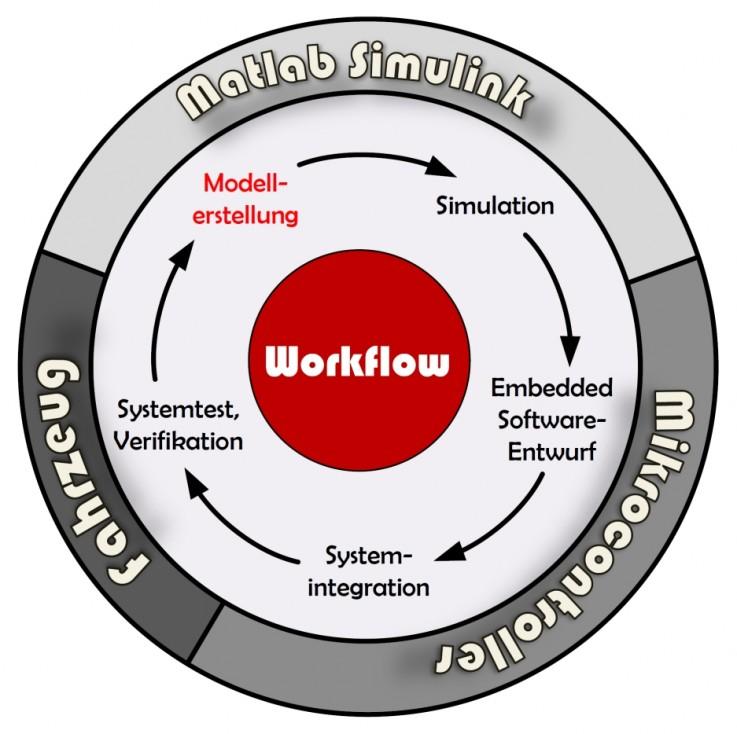 Diagramm Workflow