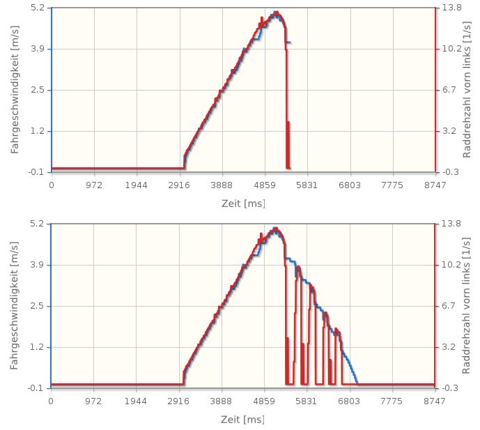jqPlot - Diagramm über die Zeit